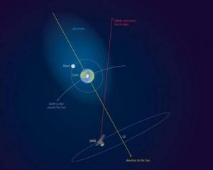 The Researchers Discovery: The Earth's Atmosphere Extends Past The Moon